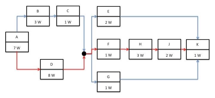 CP Diagram 2
