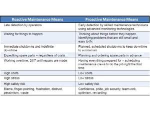 Reactive Maintenance vs Proactive