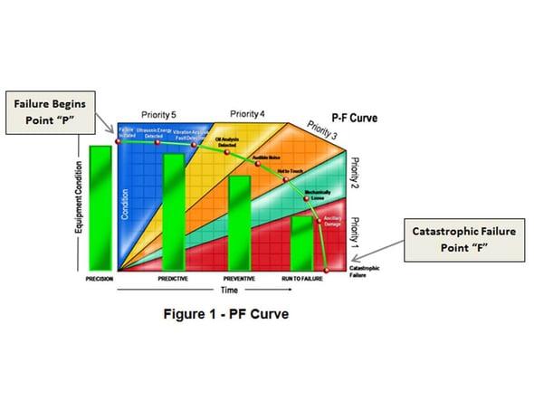 PF Curve -11