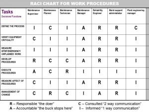 RACI FOR WORK PROCEDURES (1)