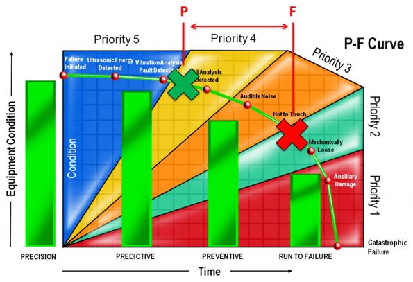 P-F Interval Curve; equipment failures; evaluate PM; failure modes, failure reporting, maintenance management; proactive work