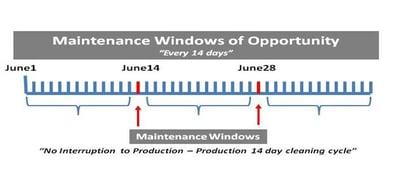 maintenance window